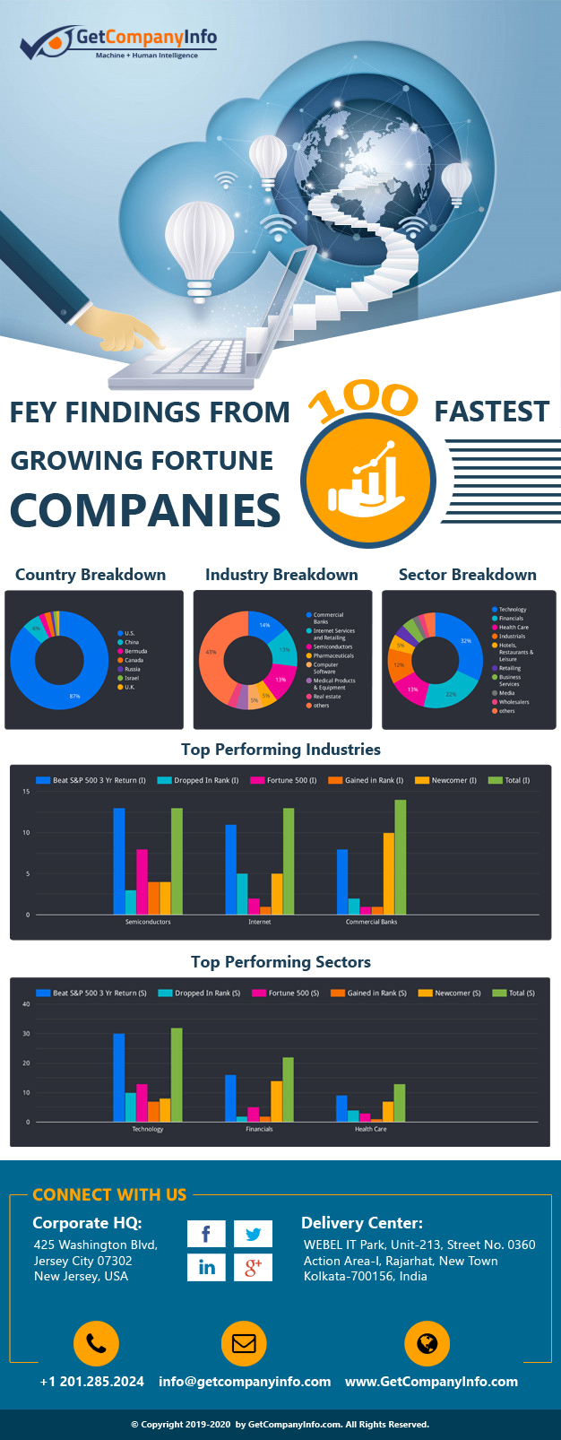 100 Fastest Growing Company